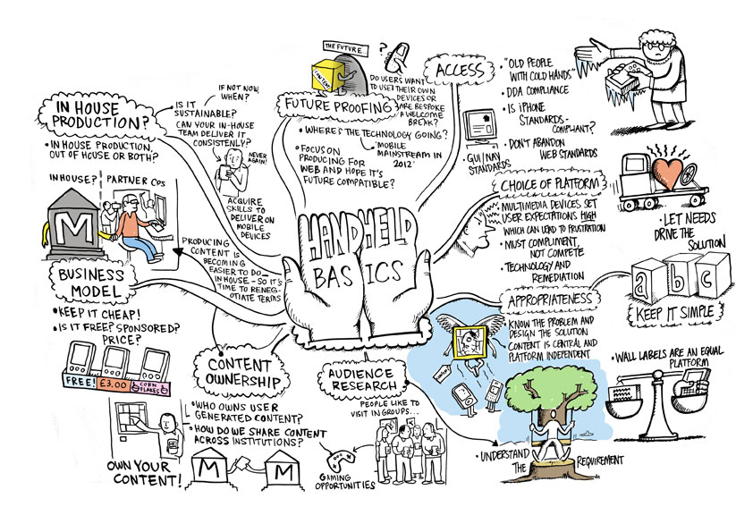 One of the Mind Maps created